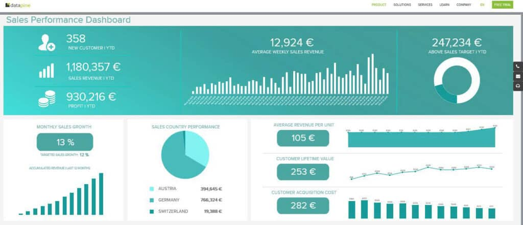 kpi dashboard tools