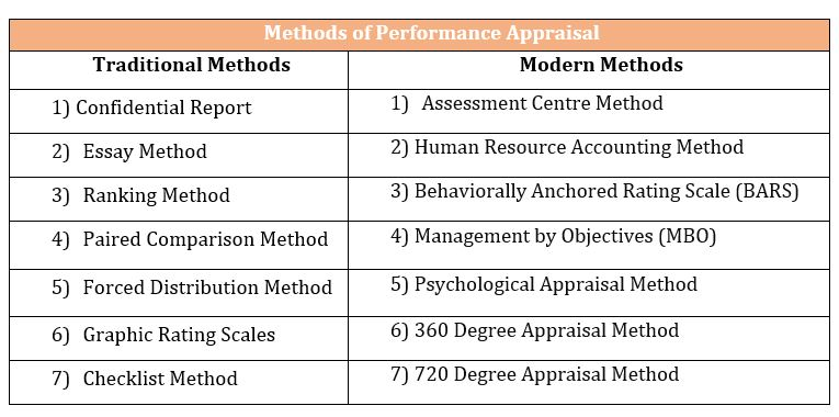 Performance Appraisal Technique