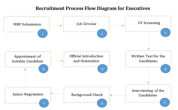 recruitment policy sample